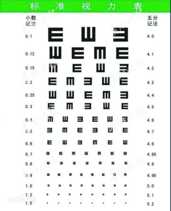 标准视力表    飞行员视力表   飞行员的视力有多好?看看他们体检的视力表就知道了。站在5米之外,普通的视力表我们可能都看不清,但飞行员要准确指出C字视力表的字母开口方向。如何拥有像飞行员一样的好视力?专家在此传授一套简单有效的护眼米字操。   受访专家   北京协和医院眼科教授 李莹   广州中山医科大学眼科中心教授 余敏斌   北京医院眼科主任医师 夏群   湖南中医药大学第一附属医院眼科主任医师 张健   飞行员用的   护眼米字操   我国飞行员视力标准的制定者李志升教授,经几十年研